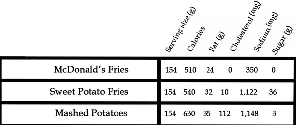 potatoes nutritional value